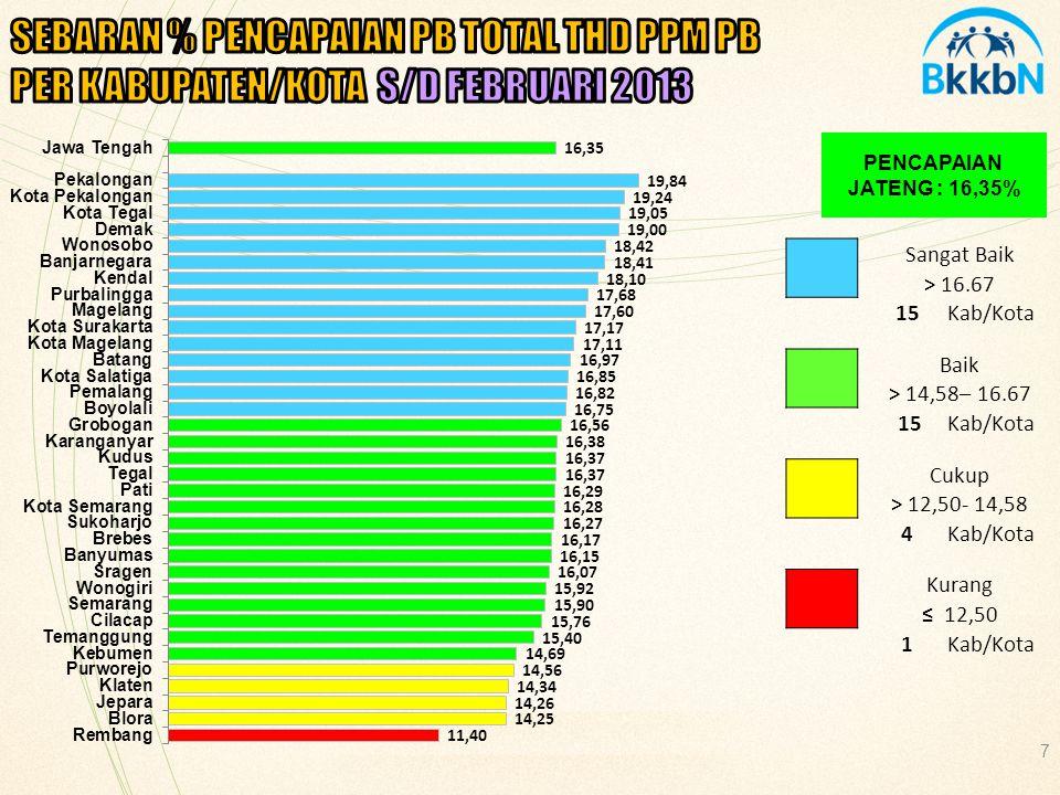 SEBARAN % PENCAPAIAN PB TOTAL THD PPM PB