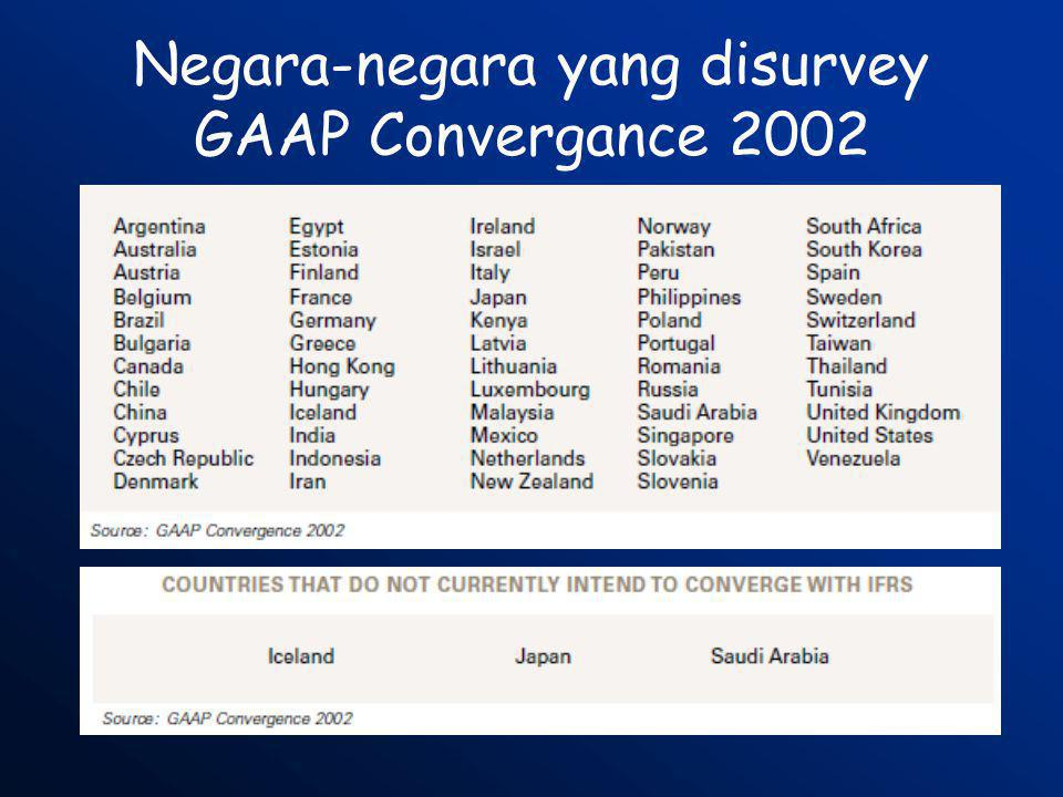 Negara-negara yang disurvey GAAP Convergance 2002