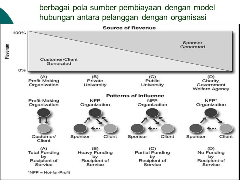 berbagai pola sumber pembiayaan dengan model hubungan antara pelanggan dengan organisasi