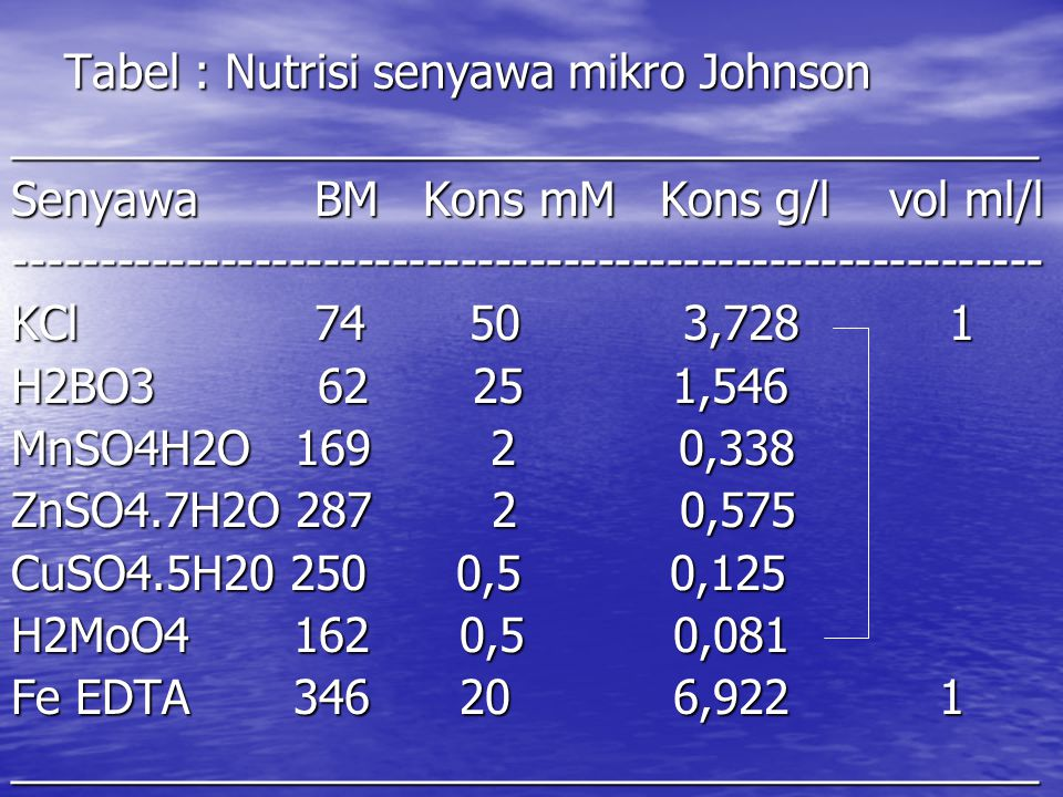 Tabel : Nutrisi senyawa mikro Johnson