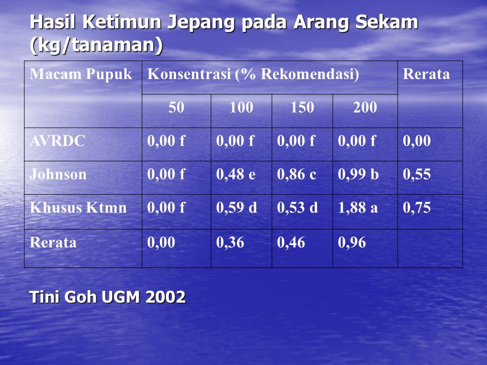 Hasil Ketimun Jepang pada Arang Sekam (kg/tanaman)