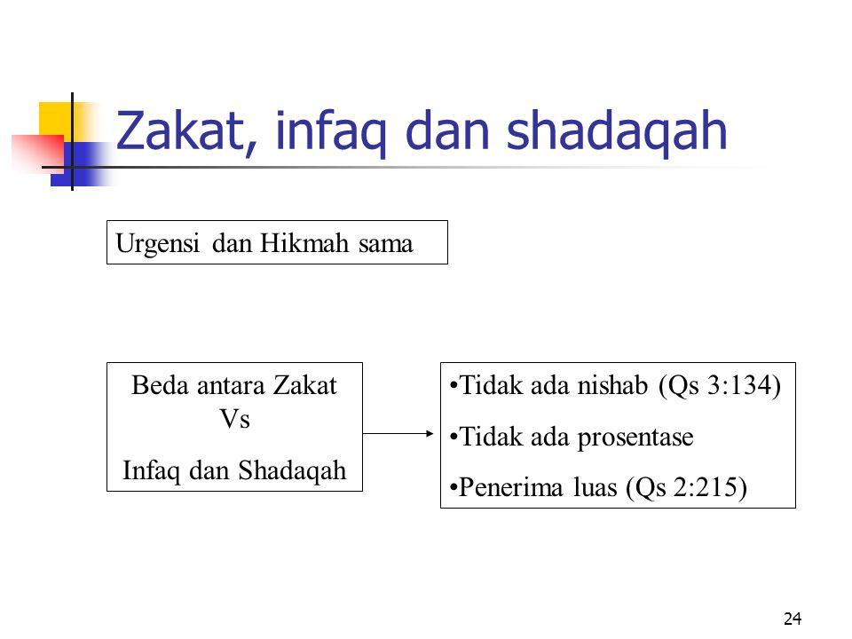 Zakat, infaq dan shadaqah