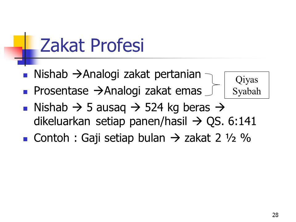 Zakat Profesi Nishab Analogi zakat pertanian