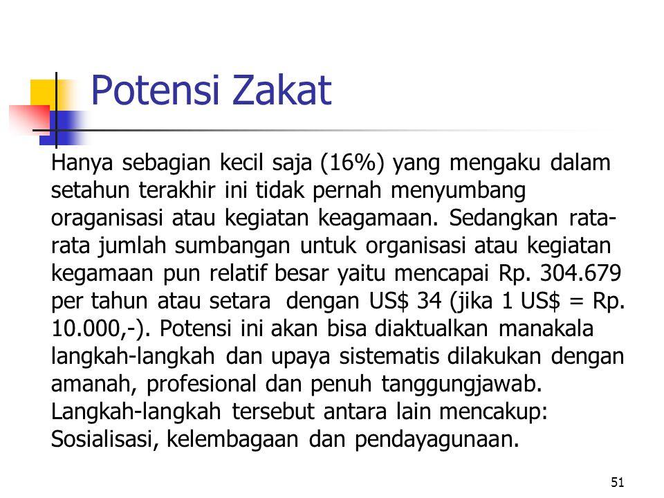 Potensi Zakat