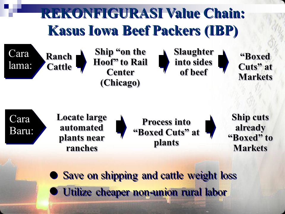 REKONFIGURASI Value Chain: Kasus Iowa Beef Packers (IBP)