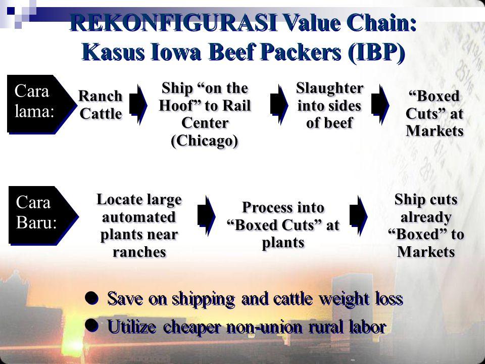 REKONFIGURASI Value Chain: Kasus Iowa Beef Packers (IBP)