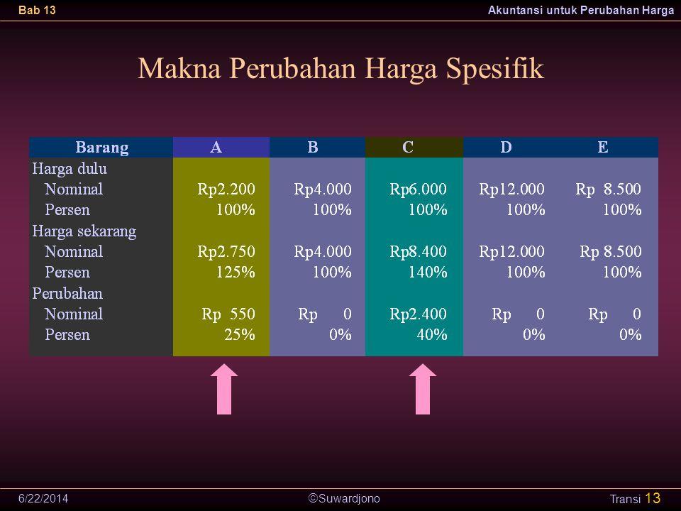 Makna Perubahan Harga Spesifik