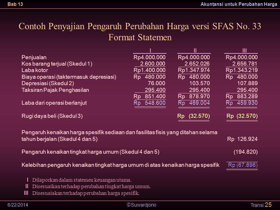 Contoh Penyajian Pengaruh Perubahan Harga versi SFAS No. 33