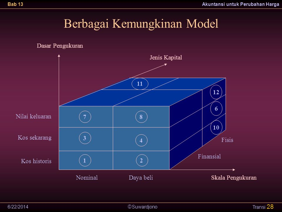 Berbagai Kemungkinan Model