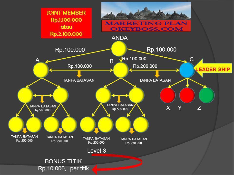 JOINT MEMBER Rp.1.100.000 atau Rp.2.100.000 ANDA Rp.100.000 Rp.100.000