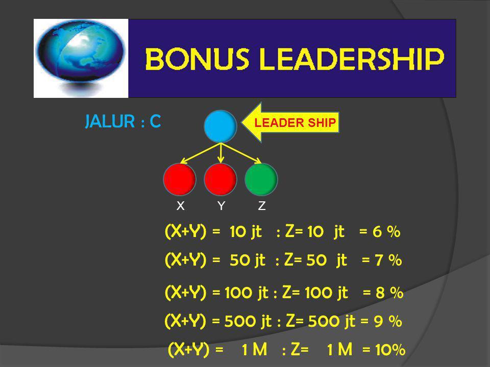 JALUR : C (X+Y) = 10 jt : Z= 10 jt = 6 %