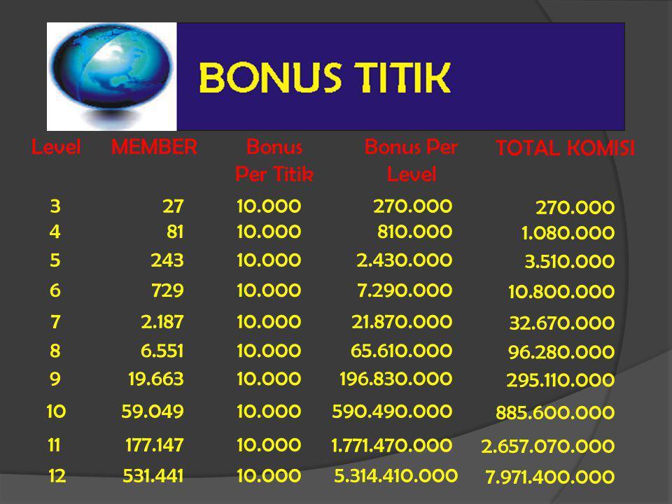 Level MEMBER. Bonus. Per Titik. Bonus Per Level. TOTAL KOMISI. 3. 27. 10.000. 270.000. 270.000.