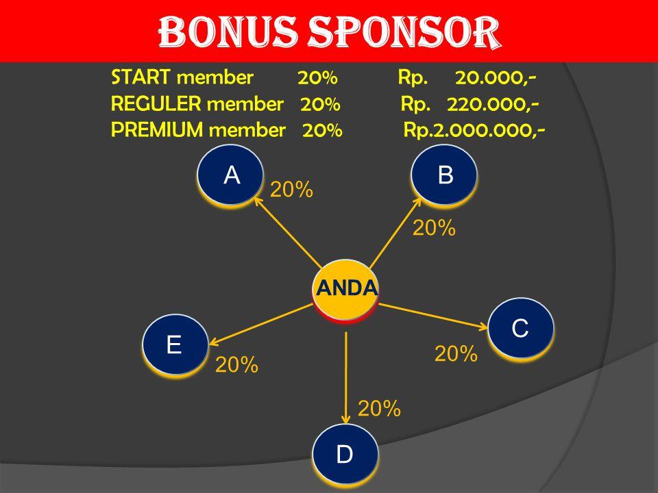 BONUS SPONSOR A B C E D START member 20% Rp. 20.000,-