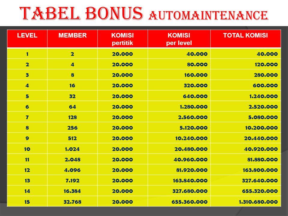 TABEL BONUS AUTOMAINTENANCE