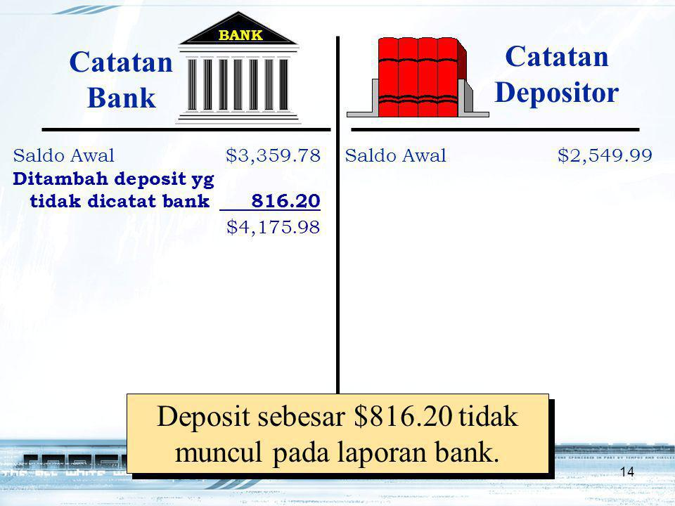 Deposit sebesar $816.20 tidak muncul pada laporan bank.