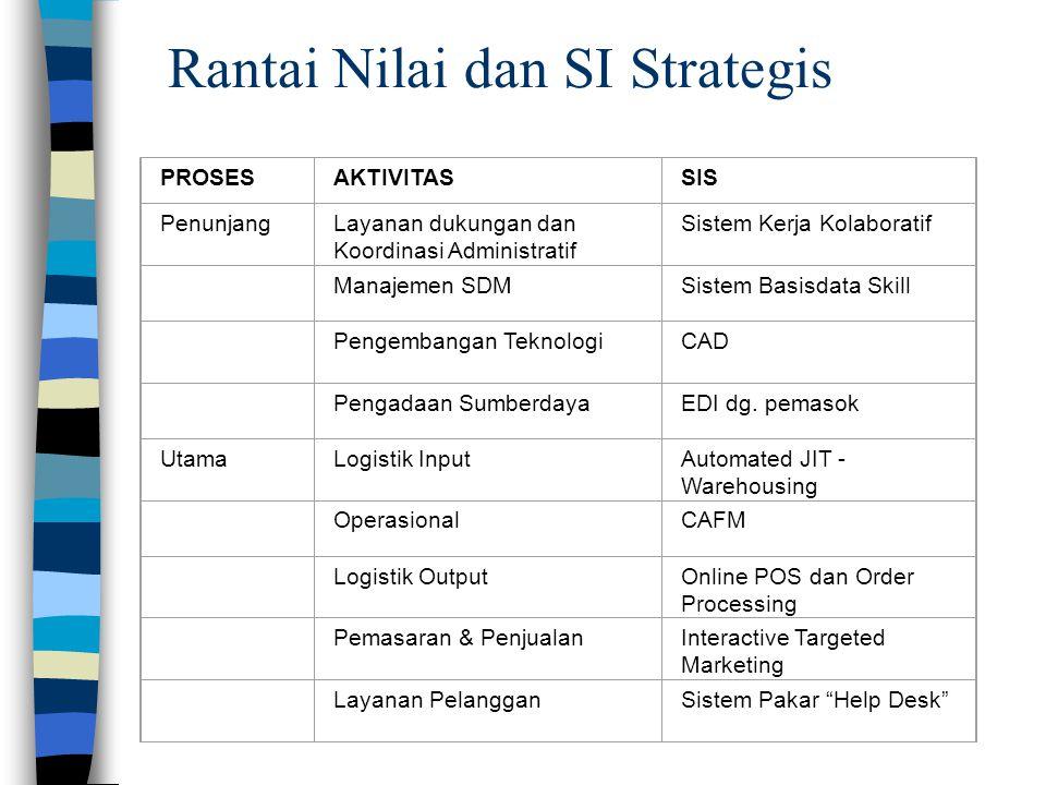 Rantai Nilai dan SI Strategis