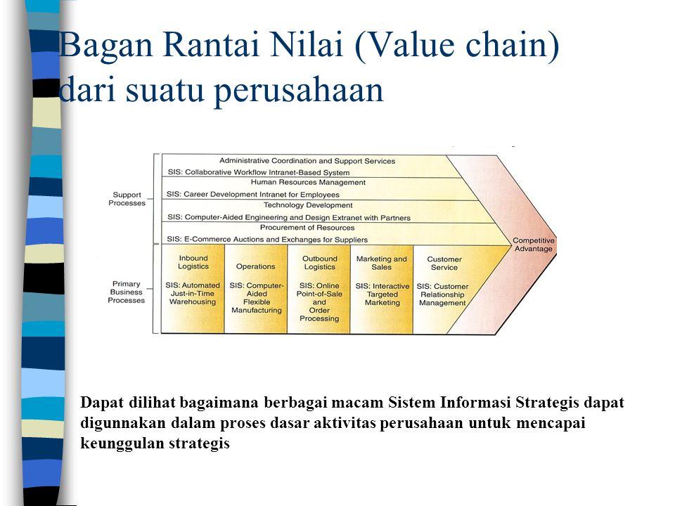 Bagan Rantai Nilai (Value chain) dari suatu perusahaan