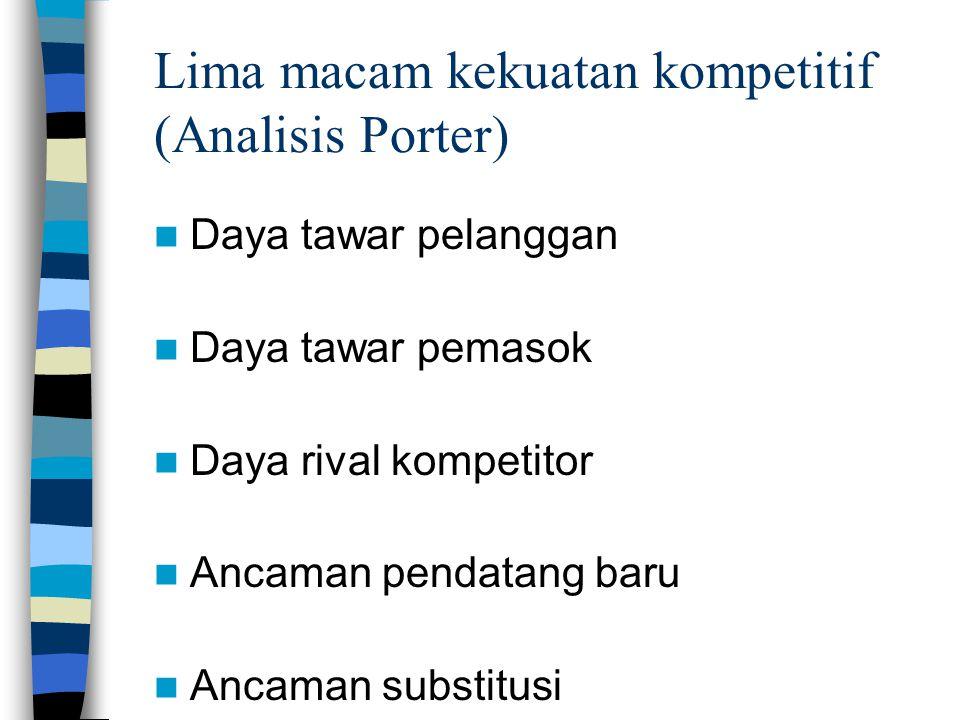 Lima macam kekuatan kompetitif (Analisis Porter)