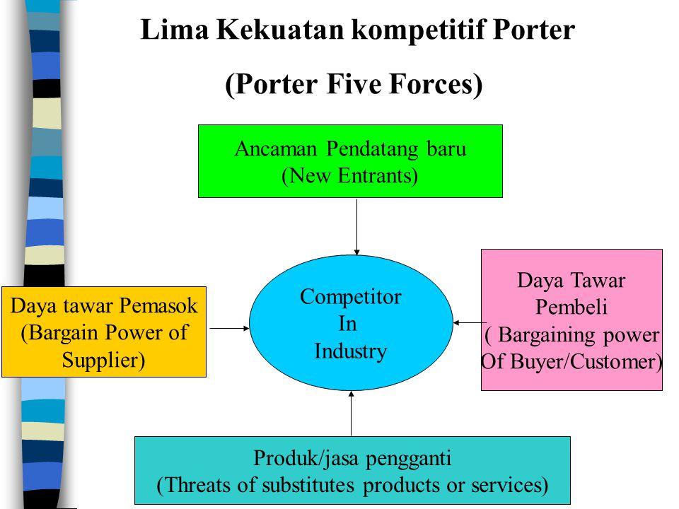 Lima Kekuatan kompetitif Porter