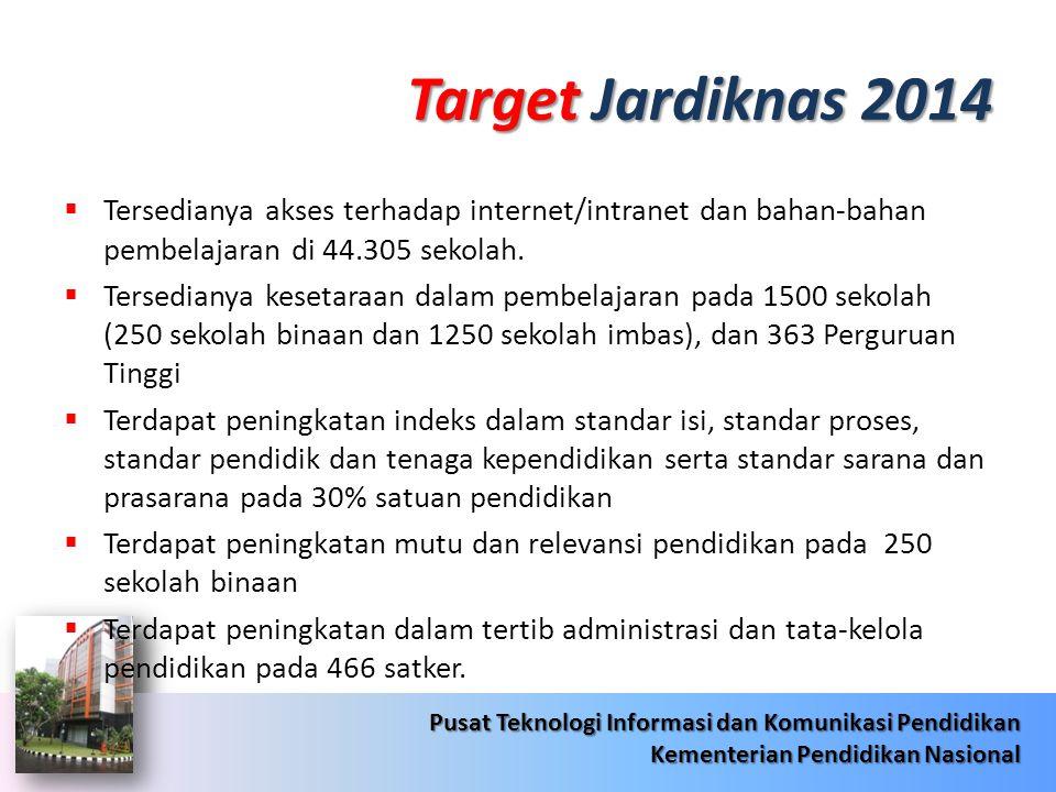 Target Jardiknas 2014 Tersedianya akses terhadap internet/intranet dan bahan-bahan pembelajaran di 44.305 sekolah.