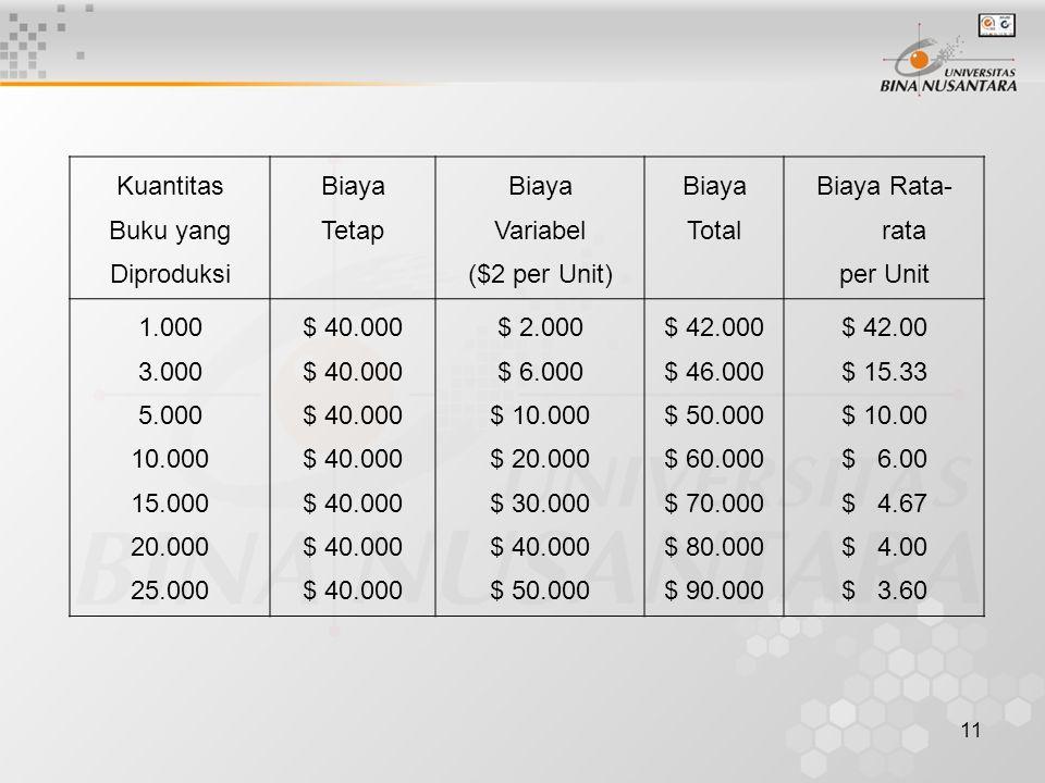 Kuantitas Buku yang. Diproduksi. Biaya. Tetap. Variabel. ($2 per Unit) Total. Biaya Rata-rata.