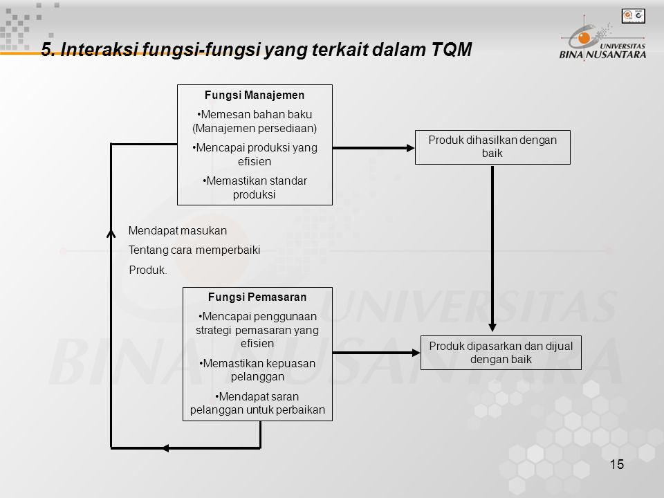 5. Interaksi fungsi-fungsi yang terkait dalam TQM