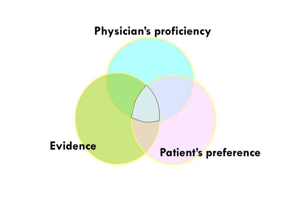 EBM Practice Physician's proficiency Evidence Patient's preference