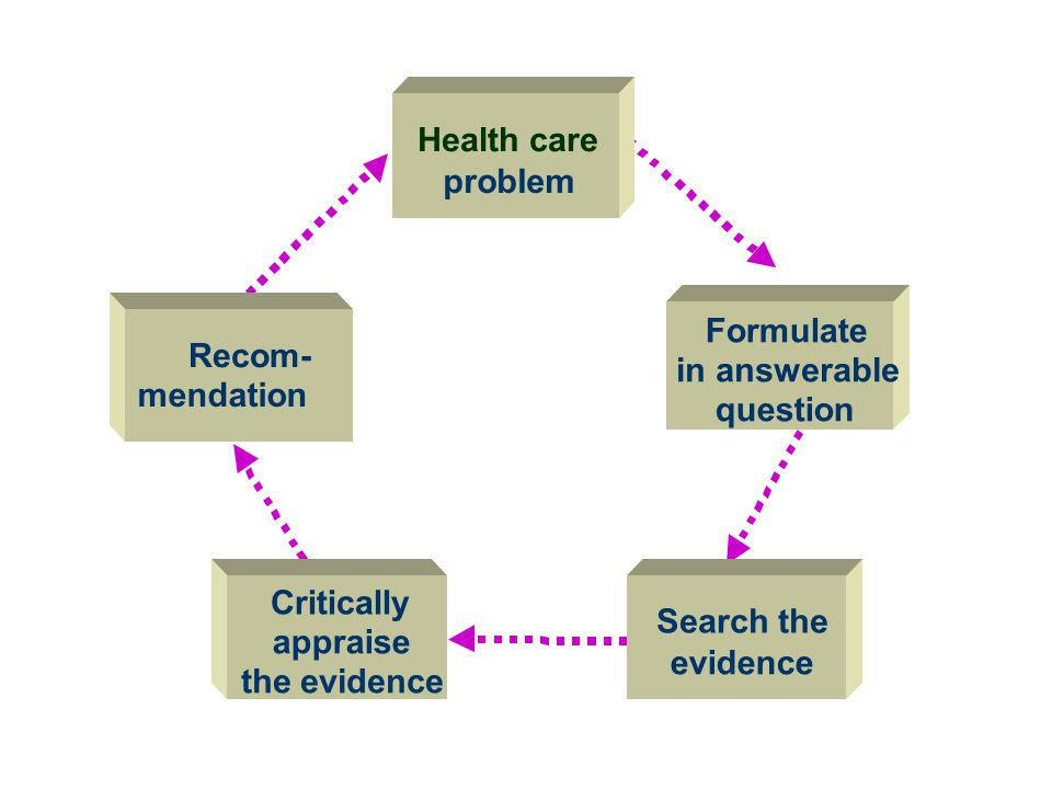The EBM Paradigm Health care problem Formulate Recom- in answerable