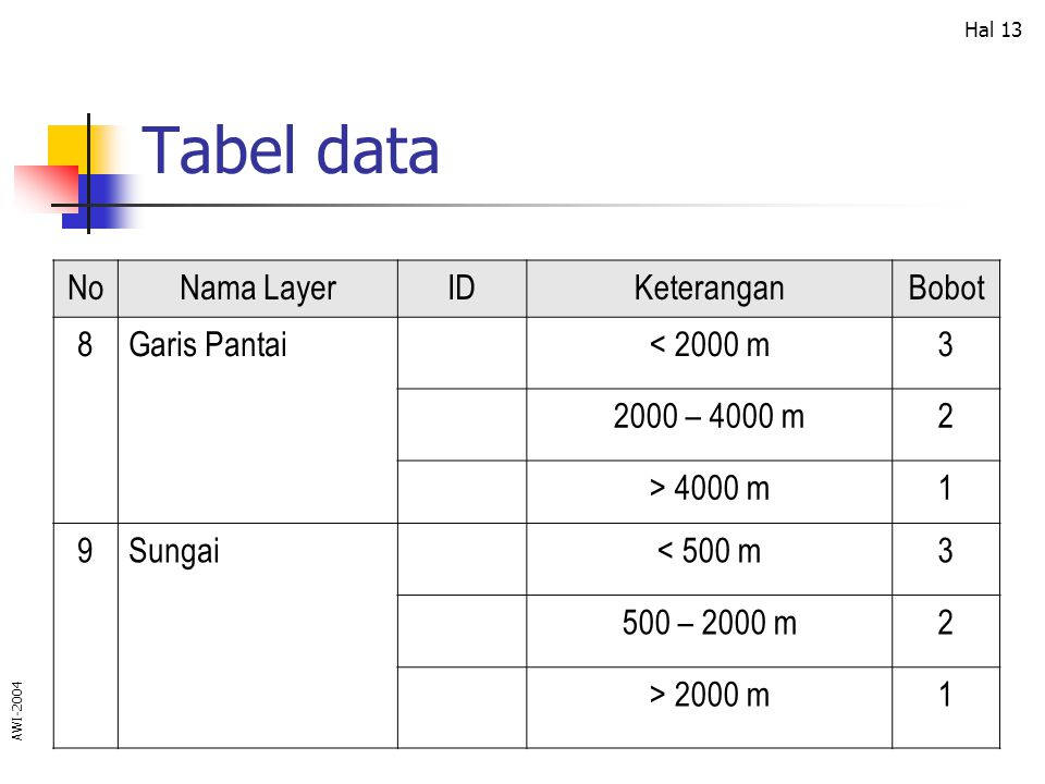 Tabel data No Nama Layer ID Keterangan Bobot 8 Garis Pantai