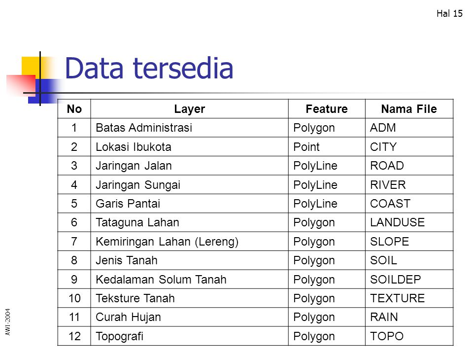 Data tersedia No Layer Feature Nama File 1 Batas Administrasi Polygon