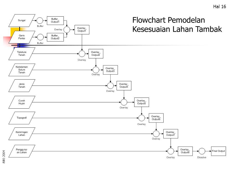 Flowchart Pemodelan Kesesuaian Lahan Tambak