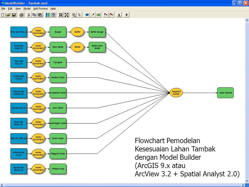 Flowchart Pemodelan Kesesuaian Lahan Tambak. dengan Model Builder.