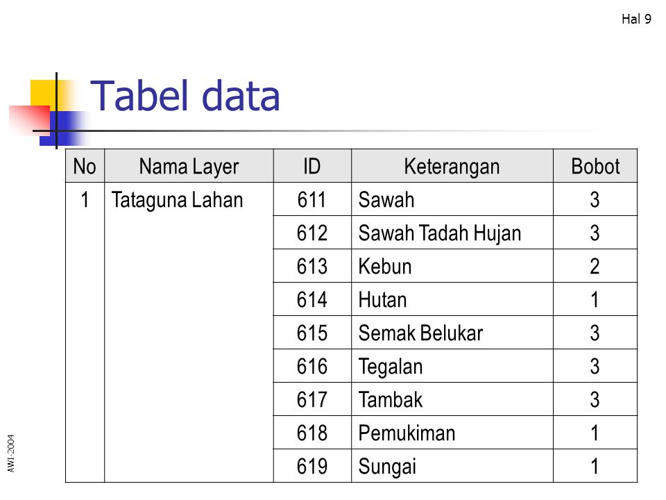 Tabel data No Nama Layer ID Keterangan Bobot 1 Tataguna Lahan 611