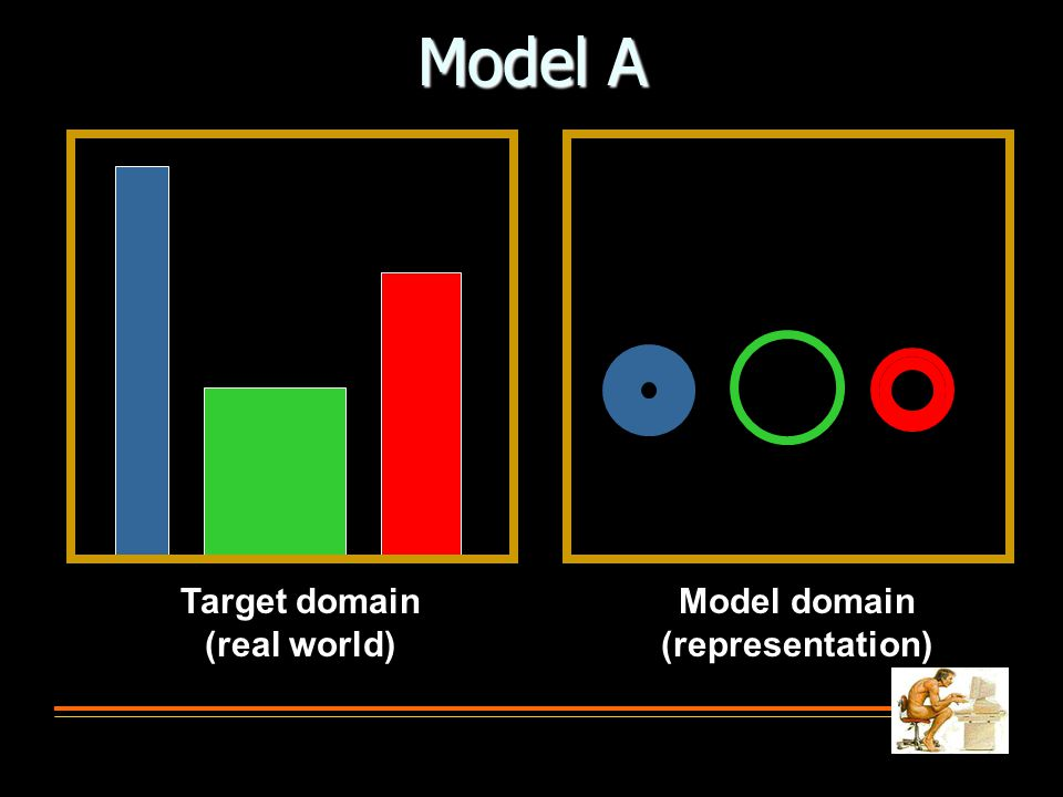 Model A Target domain (real world) Model domain (representation)