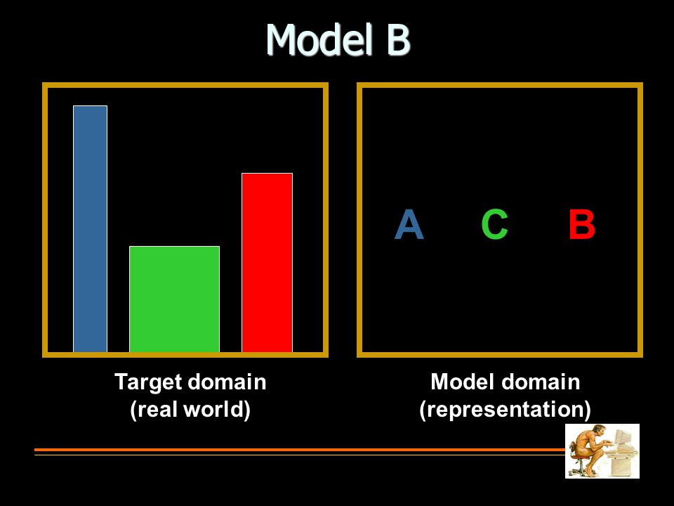 Model B A C B Target domain (real world) Model domain (representation)