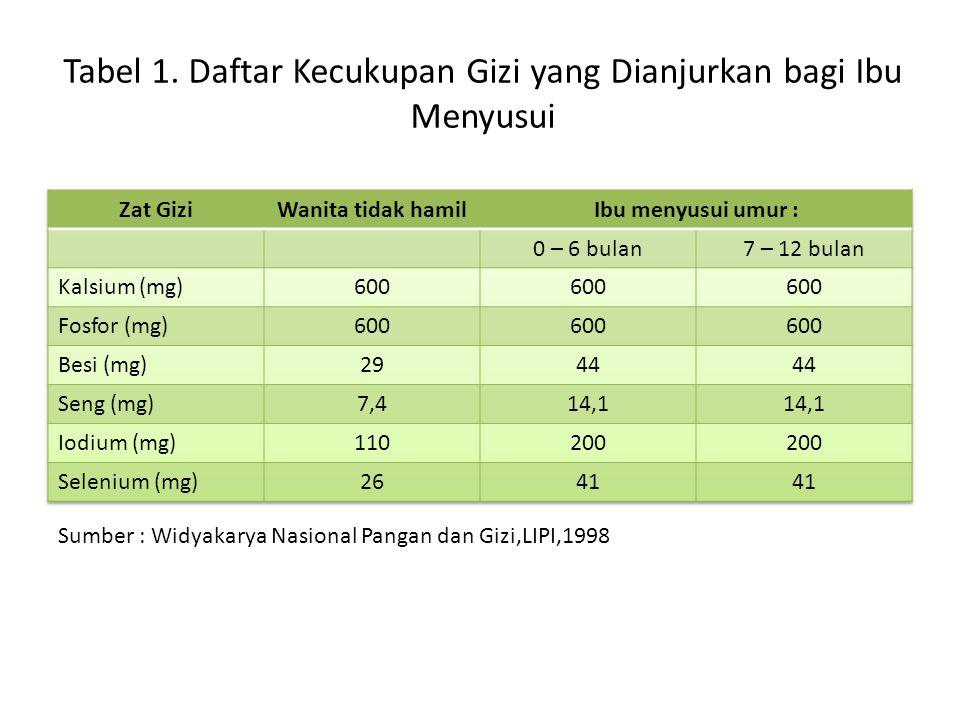 Tabel 1. Daftar Kecukupan Gizi yang Dianjurkan bagi Ibu Menyusui