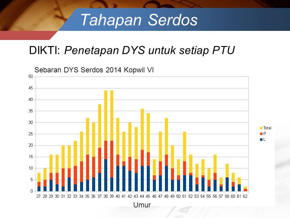 Tahapan Serdos DIKTI: Penetapan DYS untuk setiap PTU