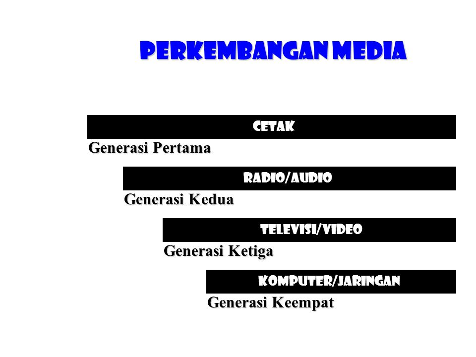 Perkembangan Media Generasi Pertama Generasi Kedua Generasi Ketiga