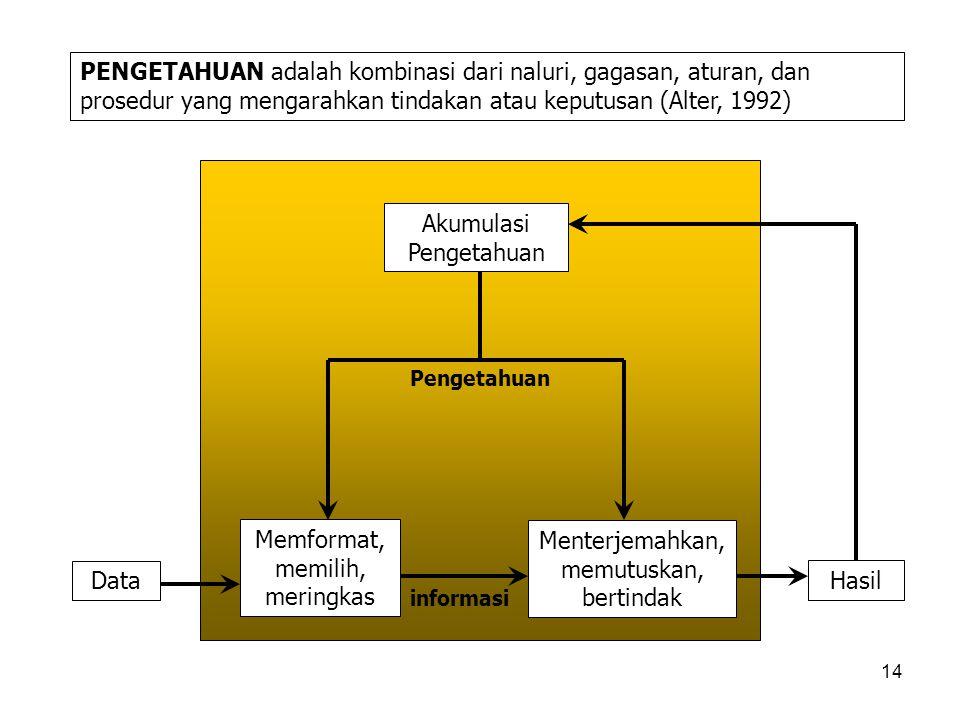 Menterjemahkan, memutuskan, bertindak