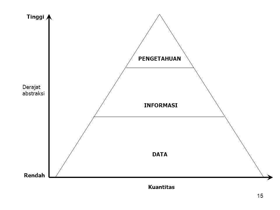 Tinggi PENGETAHUAN Derajat abstraksi INFORMASI DATA Rendah Kuantitas