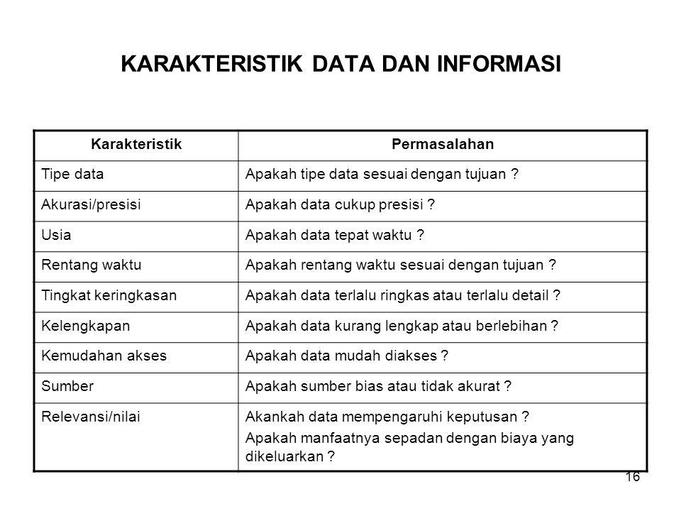 KARAKTERISTIK DATA DAN INFORMASI