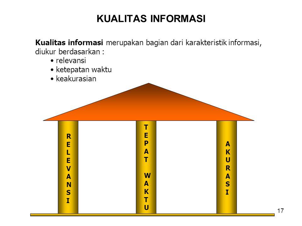 KUALITAS INFORMASI Kualitas informasi merupakan bagian dari karakteristik informasi, diukur berdasarkan :