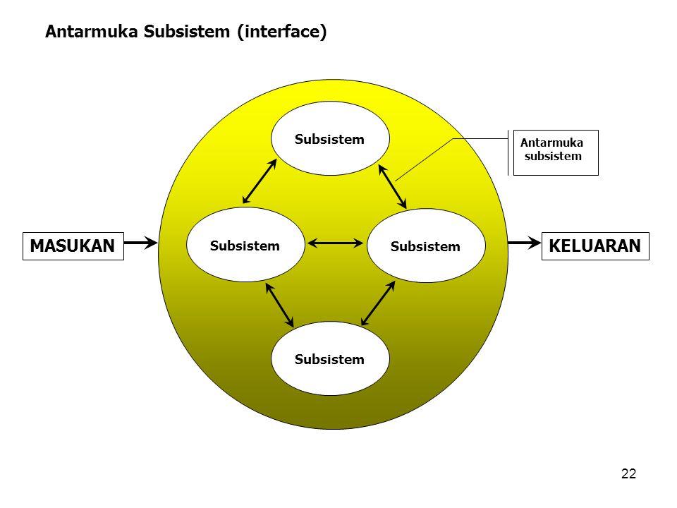 Antarmuka Subsistem (interface)