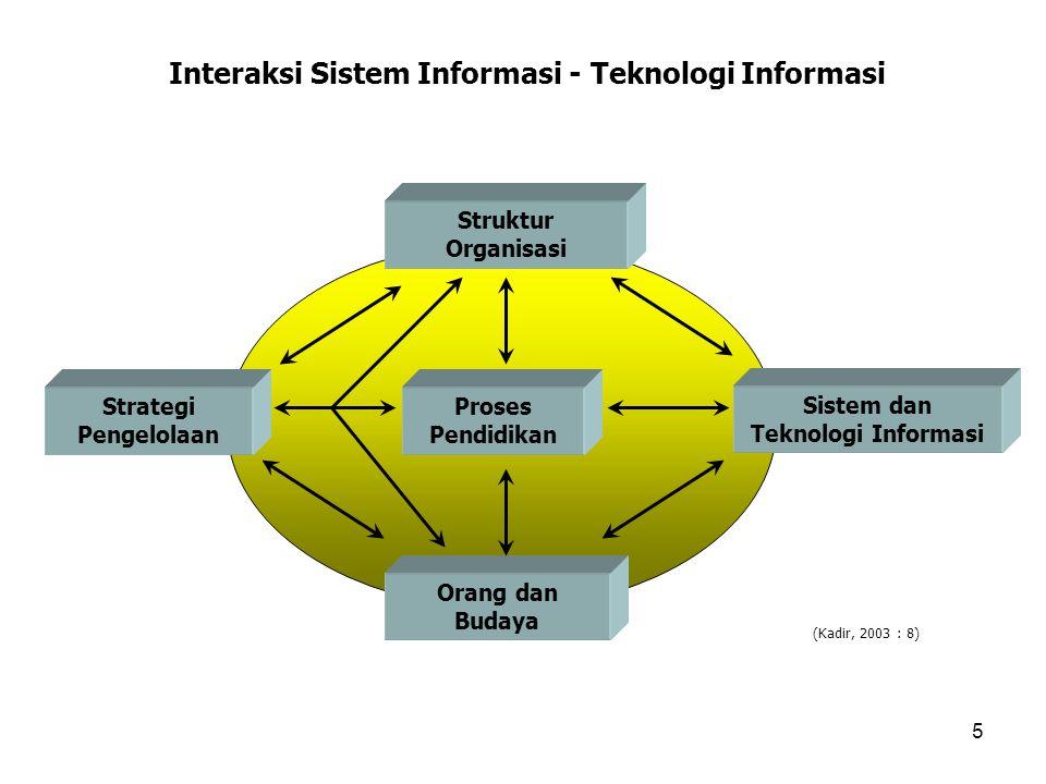 Interaksi Sistem Informasi - Teknologi Informasi