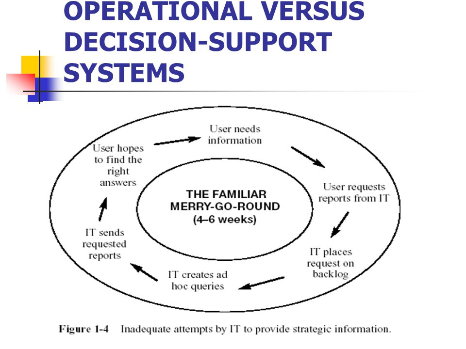 OPERATIONAL VERSUS DECISION-SUPPORT SYSTEMS