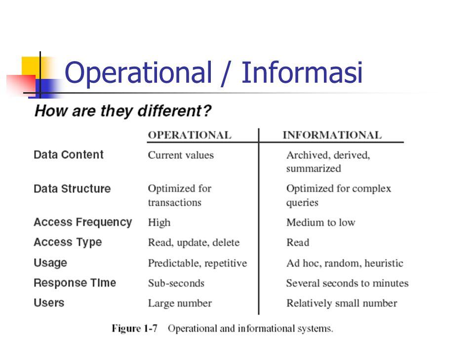 Operational / Informasi