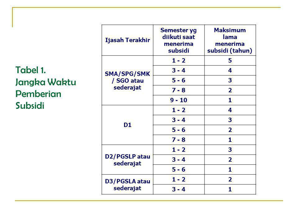 Tabel 1. Jangka Waktu Pemberian Subsidi