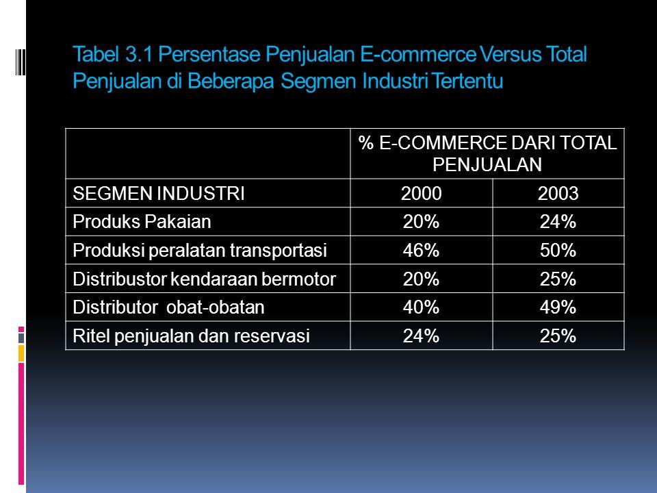 % E-COMMERCE DARI TOTAL PENJUALAN