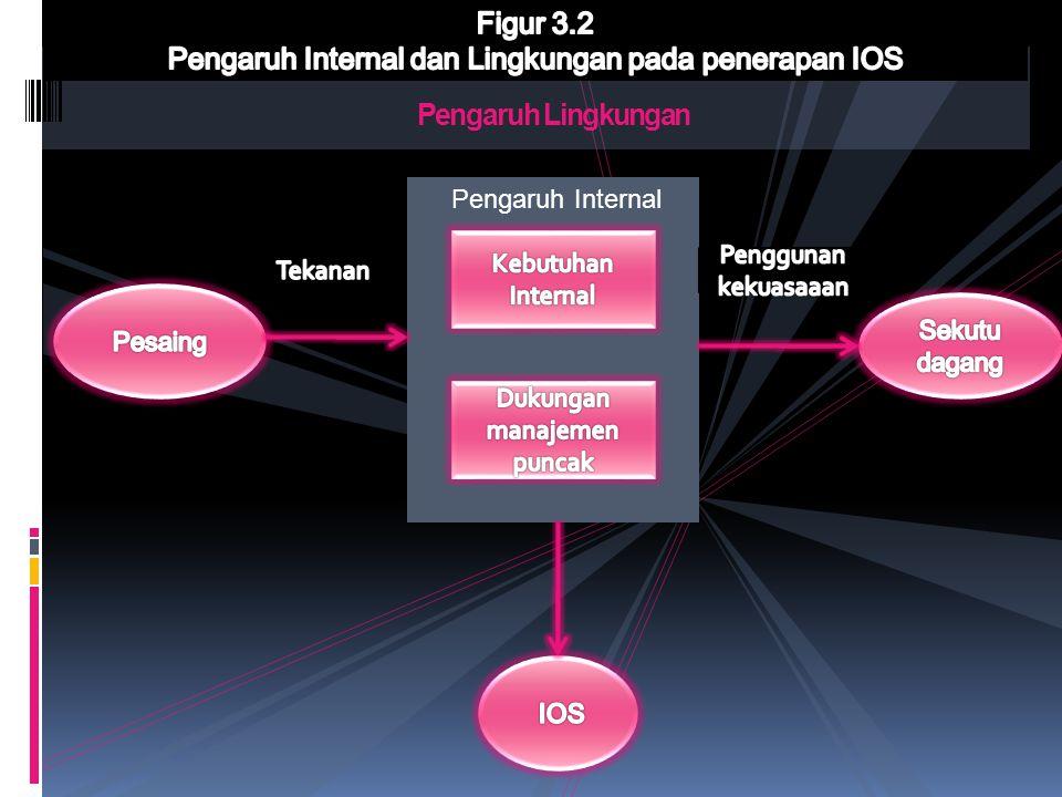 Pengaruh Internal dan Lingkungan pada penerapan IOS