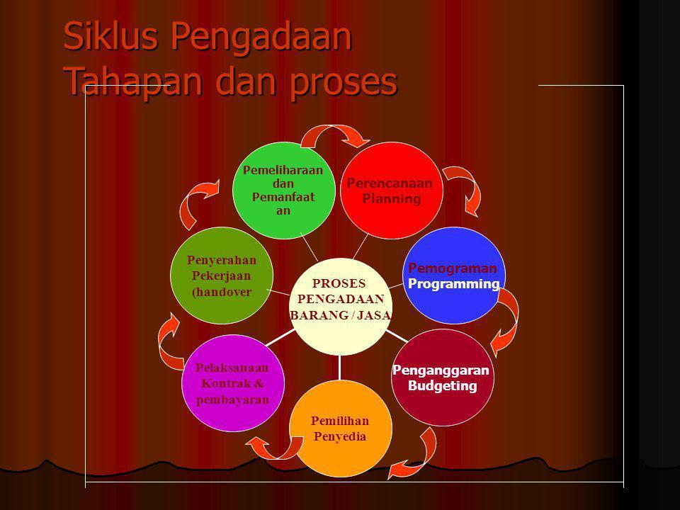 Siklus Pengadaan Tahapan dan proses